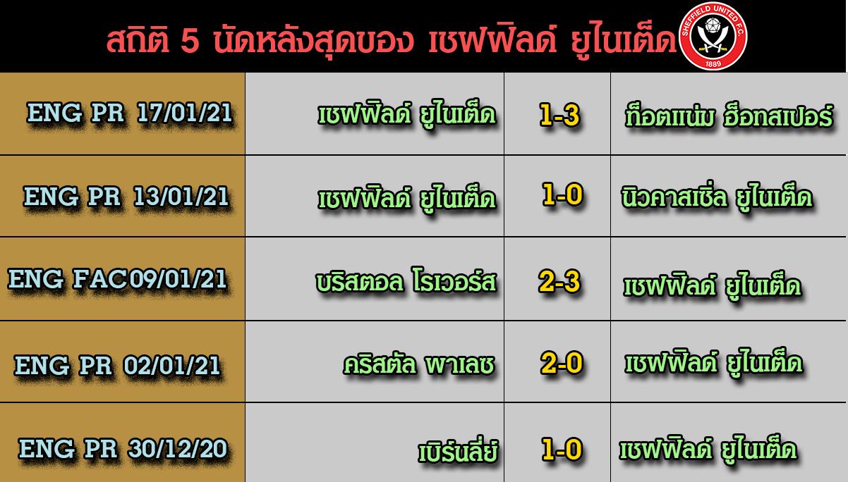 5 นัดหลังล่าสุดของทีม เชฟฟิลด์ ยูไนเต็ด วิเคราะห์เกม