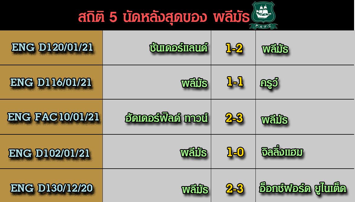 5 นัดหลังล่าสุดของทีม พลีมัธ วิเคราะห์เกม